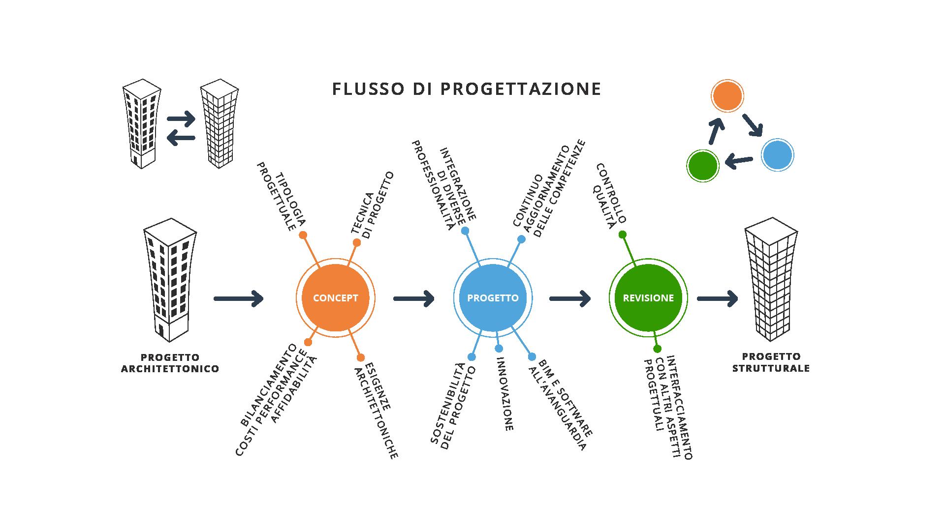 schema del flusso di progettazione