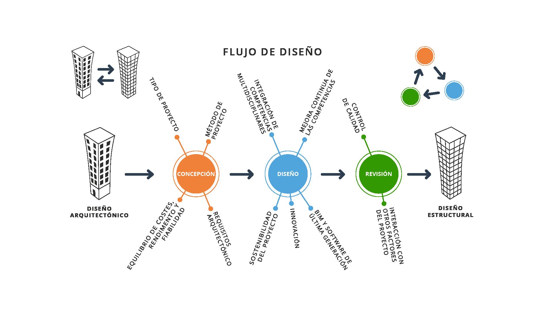 Carta de flujo del flujo de diseño
